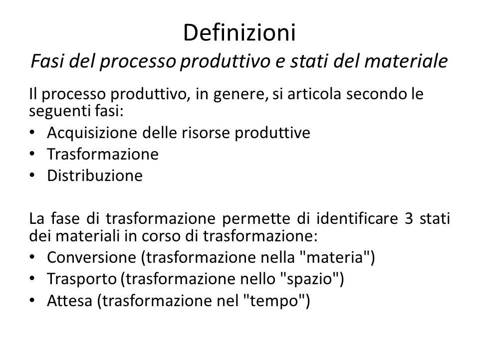 Definizioni Fasi del processo produttivo e stati del materiale Il processo produttivo, in genere, si articola secondo le seguenti fasi: Acquisizione d