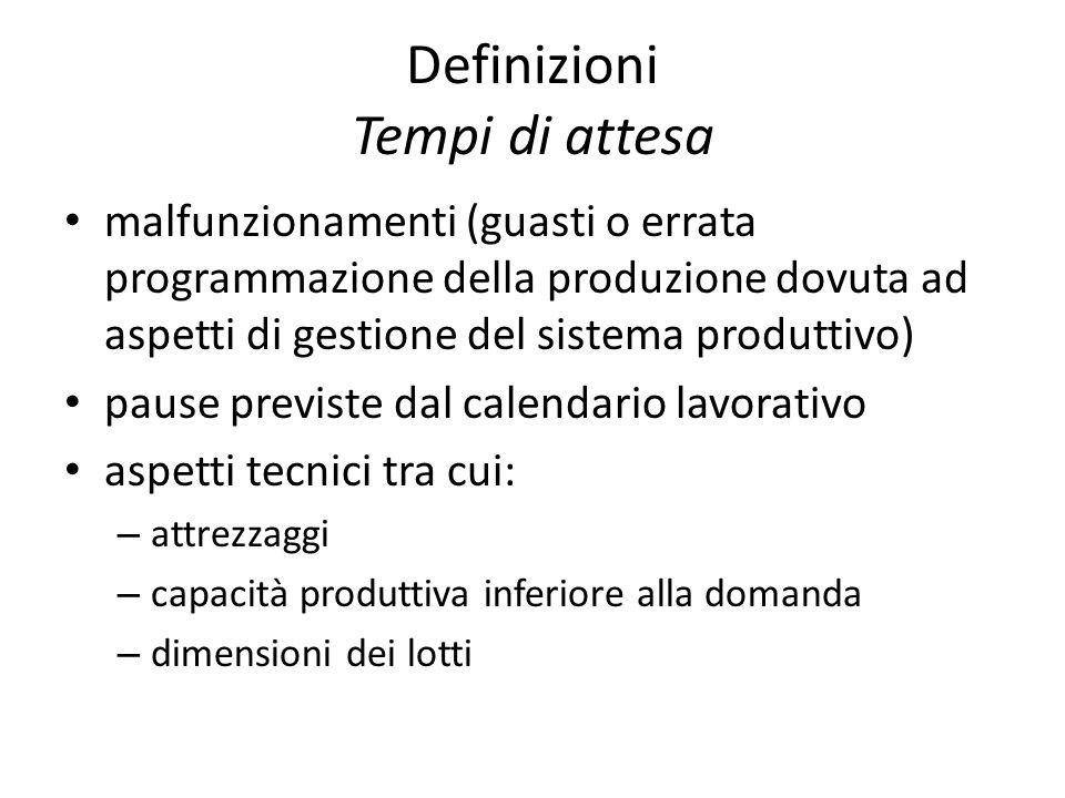 Definizioni Tempi di attesa malfunzionamenti (guasti o errata programmazione della produzione dovuta ad aspetti di gestione del sistema produttivo) pa