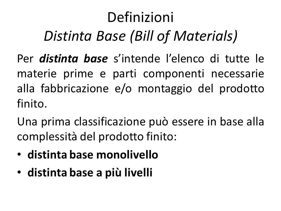 Definizioni Distinta Base (Bill of Materials) Per distinta base sintende lelenco di tutte le materie prime e parti componenti necessarie alla fabbrica