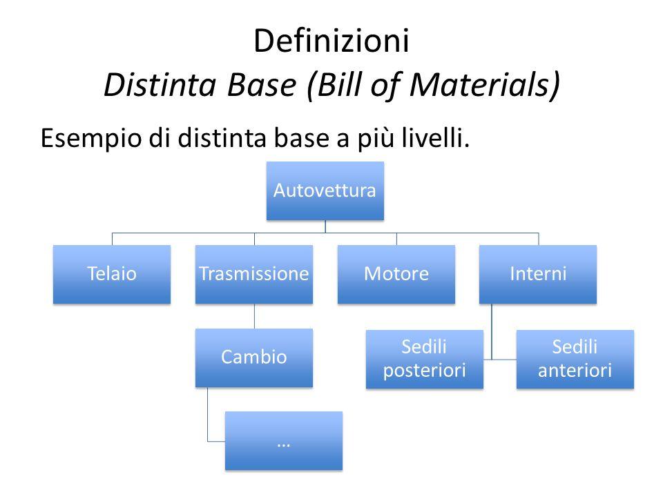 Definizioni Distinta Base (Bill of Materials) Esempio di distinta base a più livelli. Autovettura TelaioTrasmissione Cambio … MotoreInterni Sedili ant