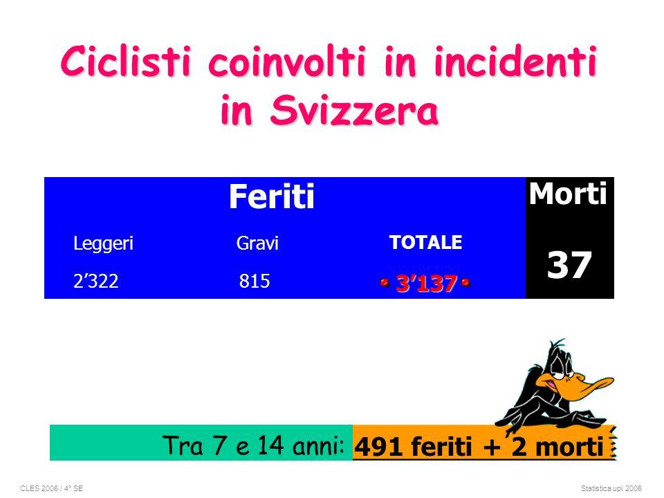 Ciclisti coinvolti in incidenti in Svizzera Feriti Morti LeggeriGravi TOTALE 23223137 815 37 Tra 7 e 14 anni: 491 feriti + 2 morti CLES 2006 / 4° SE S