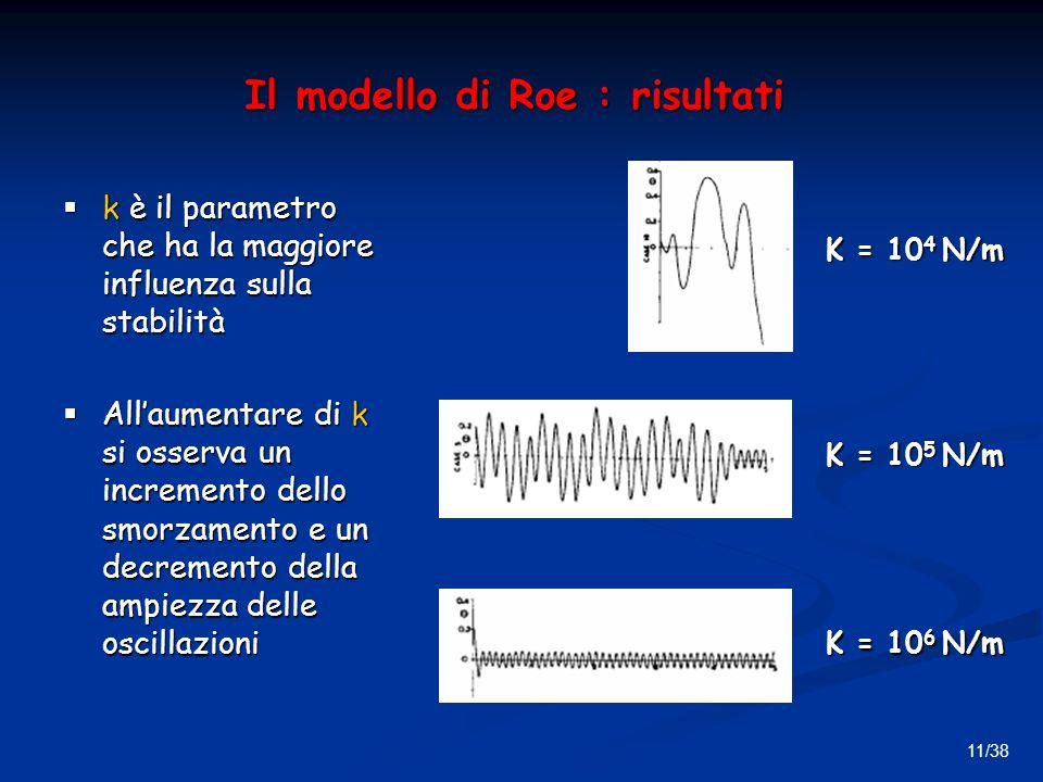 11/38 Il modello di Roe : risultati k è il parametro che ha la maggiore influenza sulla stabilità k è il parametro che ha la maggiore influenza sulla stabilità Allaumentare di k si osserva un incremento dello smorzamento e un decremento della ampiezza delle oscillazioni Allaumentare di k si osserva un incremento dello smorzamento e un decremento della ampiezza delle oscillazioni K = 10 4 N/m K = 10 5 N/m K = 10 6 N/m