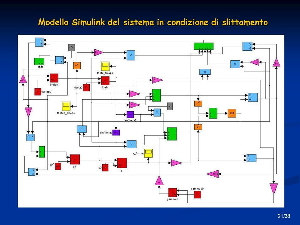 21/38 Modello Simulink del sistema in condizione di slittamento