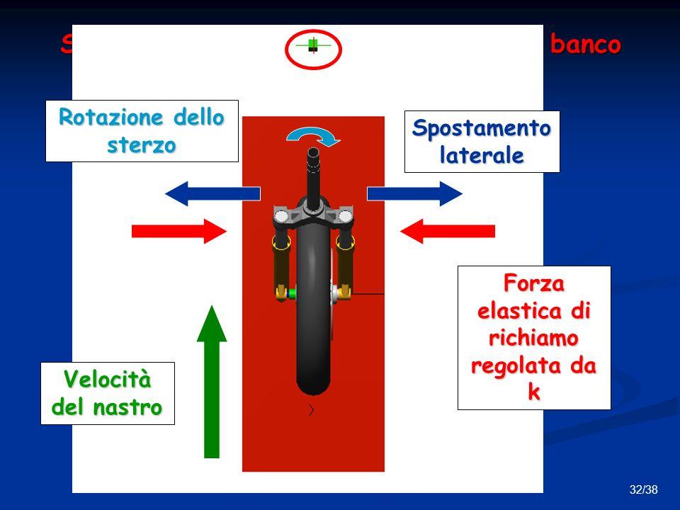 32/38 Simulazione con il sistema montato al banco Velocità del nastro Spostamento laterale Forza elastica di richiamo regolata da k Rotazione dello sterzo