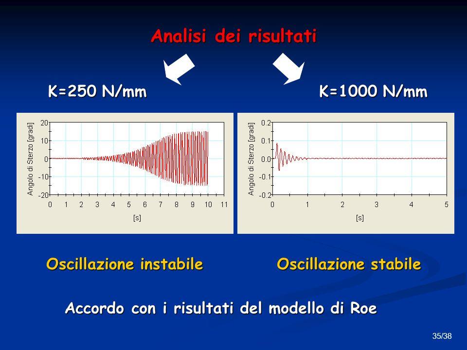 35/38 Analisi dei risultati K=250 N/mm K=1000 N/mm Oscillazione instabile Oscillazione stabile Accordo con i risultati del modello di Roe