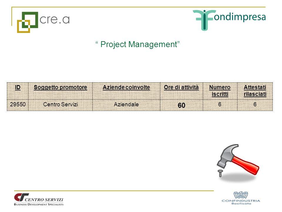 Project Management IDSoggetto promotoreAziende coinvolteOre di attivitàNumero iscritti Attestati rilasciati 29550Centro ServiziAziendale 60 66