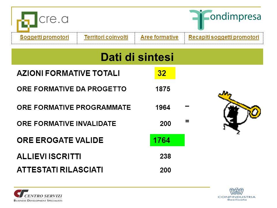 Dati di sintesi AZIONI FORMATIVE TOTALI32 ORE FORMATIVE DA PROGETTO1875 ORE FORMATIVE PROGRAMMATE1964 ORE FORMATIVE INVALIDATE ORE EROGATE VALIDE 200