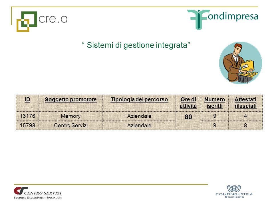 Sistemi di gestione integrata IDSoggetto promotoreTipologia del percorsoOre di attività Numero iscritti Attestati rilasciati 13176MemoryAziendale 80 9