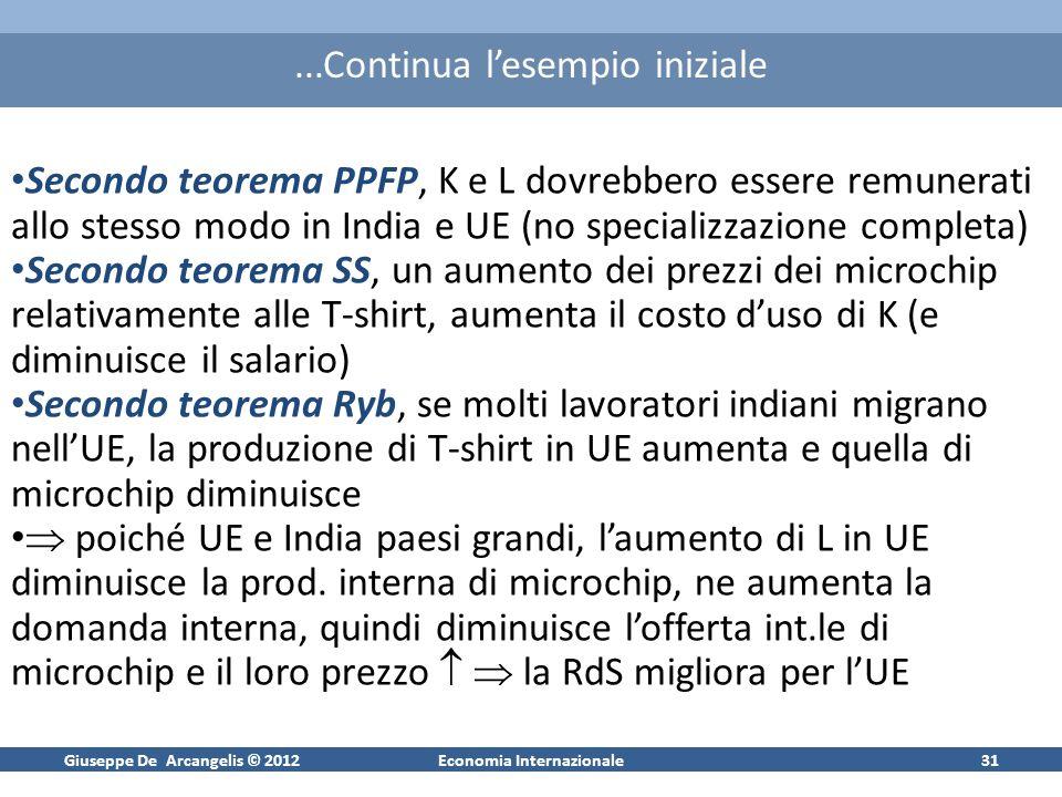 Giuseppe De Arcangelis © 2012Economia Internazionale31...Continua lesempio iniziale Secondo teorema PPFP, K e L dovrebbero essere remunerati allo stes