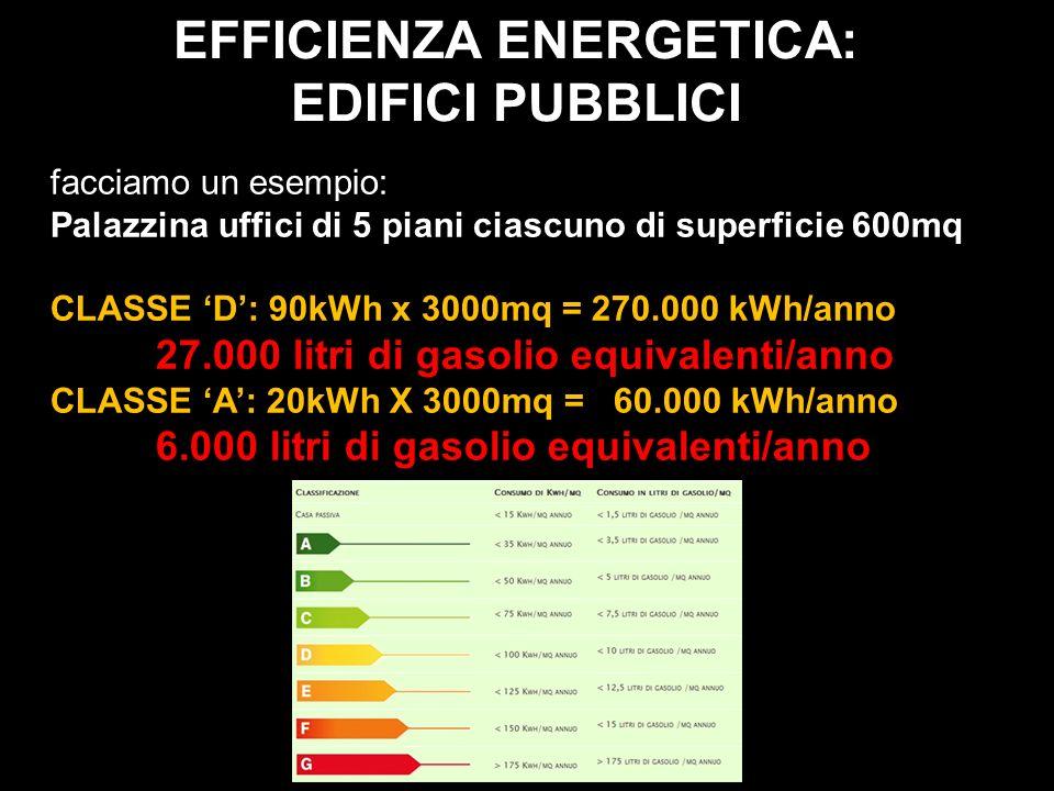 EFFICIENZA ENERGETICA: EDIFICI PUBBLICI facciamo un esempio: Palazzina uffici di 5 piani ciascuno di superficie 600mq CLASSE D: 90kWh x 3000mq = 270.0