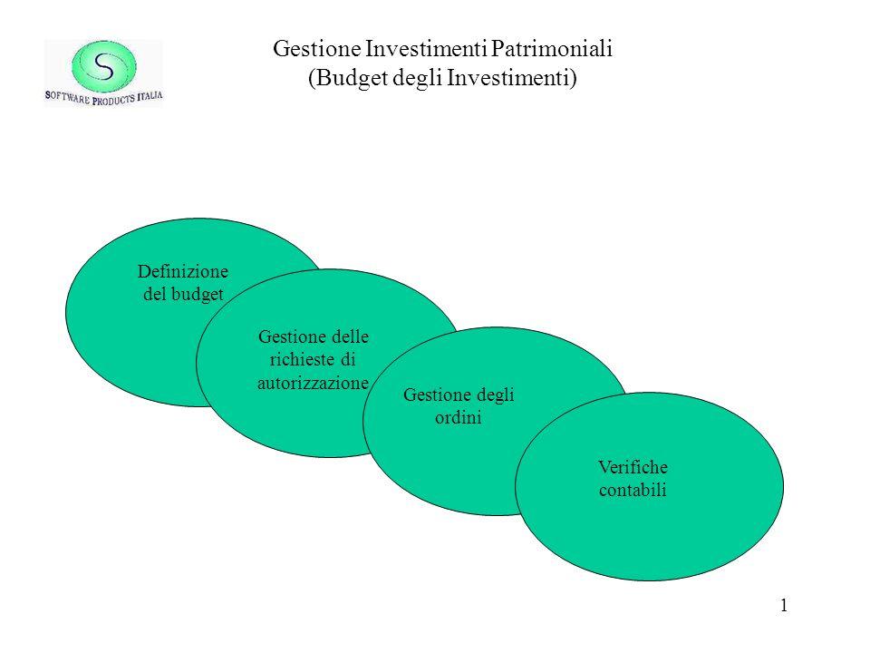1 Gestione Investimenti Patrimoniali (Budget degli Investimenti) Definizione del budget Gestione delle richieste di autorizzazione Gestione degli ordini Verifiche contabili