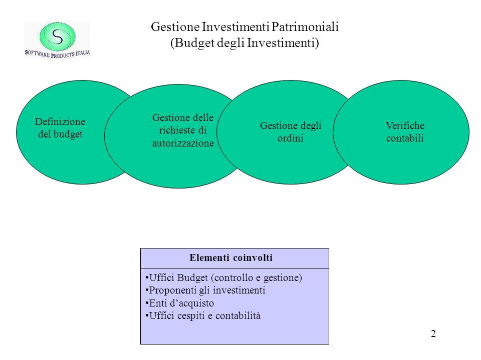 3 Definizione del Budget Definizione del budget Gestione delle richieste di autorizzazione Investimenti semplici Progetti Totali per proponente cdc Piano degli ammortamenti Flusso di cassa Gestione degli ordini Verifiche contabili Compilazione Valorizzazione Approvazione