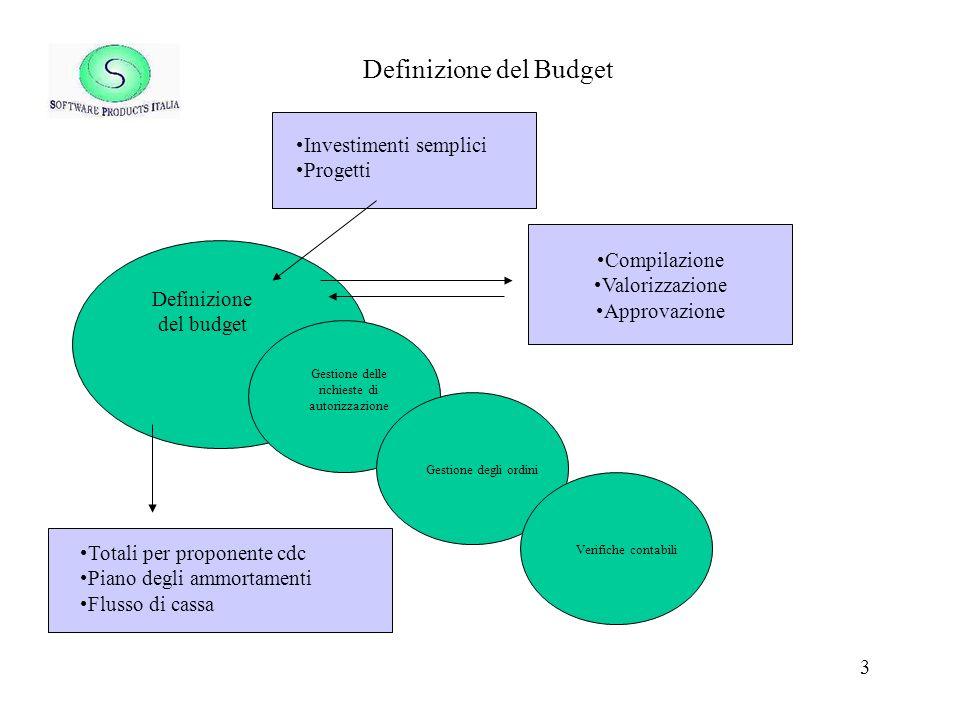 3 Definizione del Budget Definizione del budget Gestione delle richieste di autorizzazione Investimenti semplici Progetti Totali per proponente cdc Pi