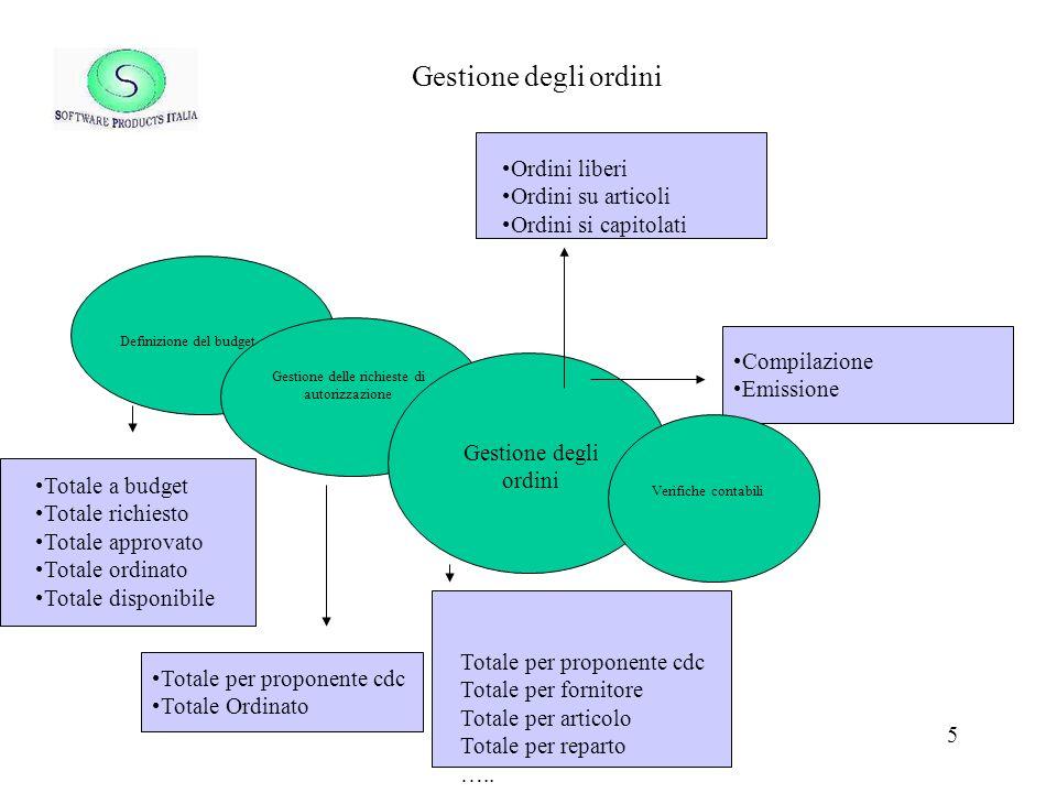 5 Gestione degli ordini Definizione del budget Ordini liberi Ordini su articoli Ordini si capitolati Totale a budget Totale richiesto Totale approvato