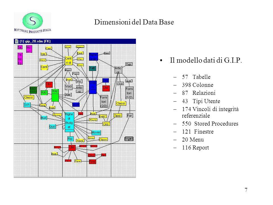 7 Dimensioni del Data Base Il modello dati di G.I.P. –57 Tabelle –398 Colonne –87 Relazioni –43 Tipi Utente –174 Vincoli di integrità referenziale –55