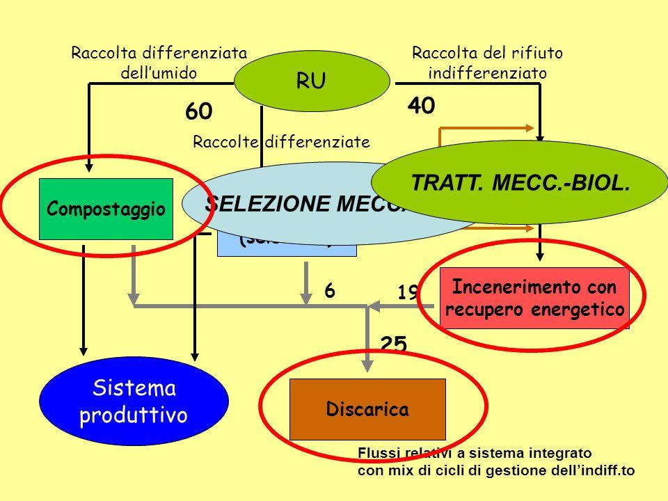 RU Raccolta differenziata dellumido Compostaggio Discarica Sistema produttivo Raccolte differenziate Trattamenti (selezione) Raccolta del rifiuto indi