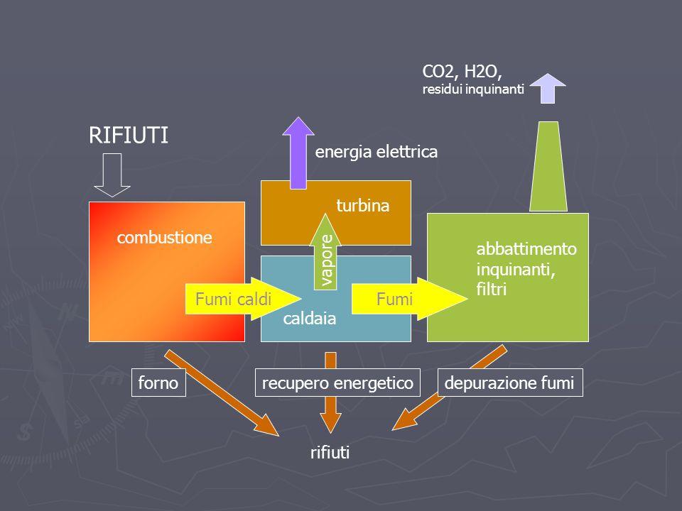 Fumi caldi combustione Fumi caldaia vapore turbina depurazione fumi abbattimento inquinanti, filtri energia elettrica CO2, H2O, residui inquinanti rif