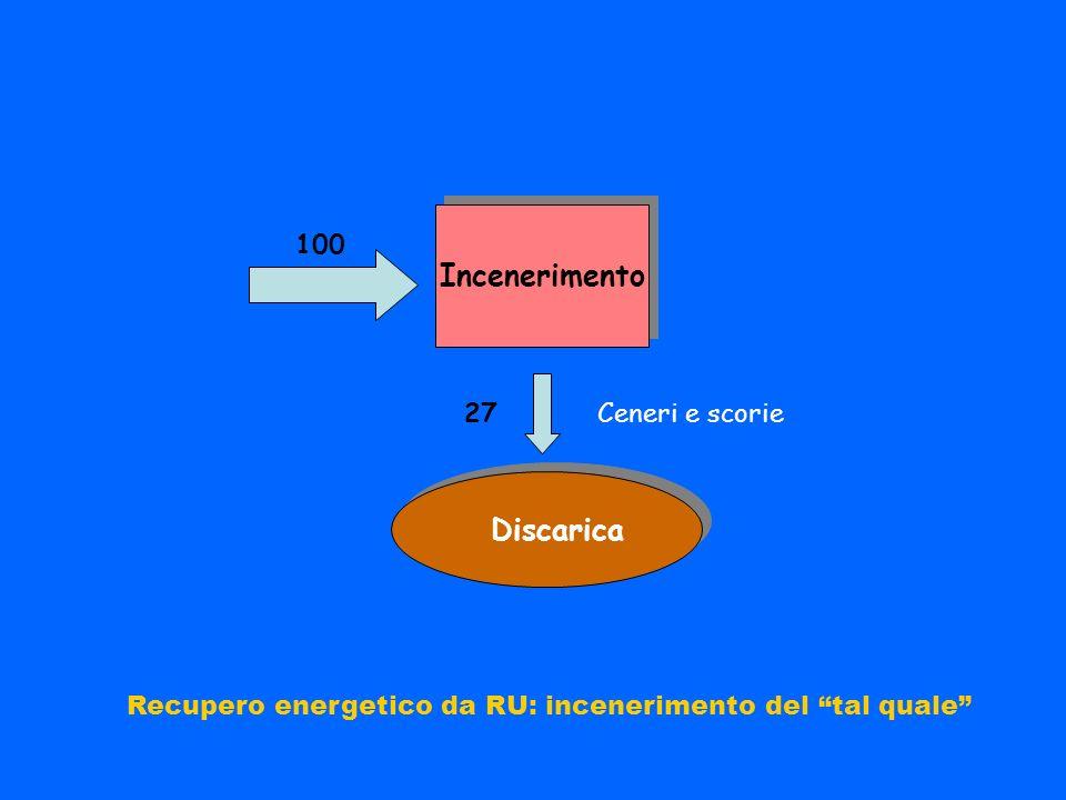 Incenerimento Discarica Recupero energetico da RU: incenerimento del tal quale Ceneri e scorie27 100