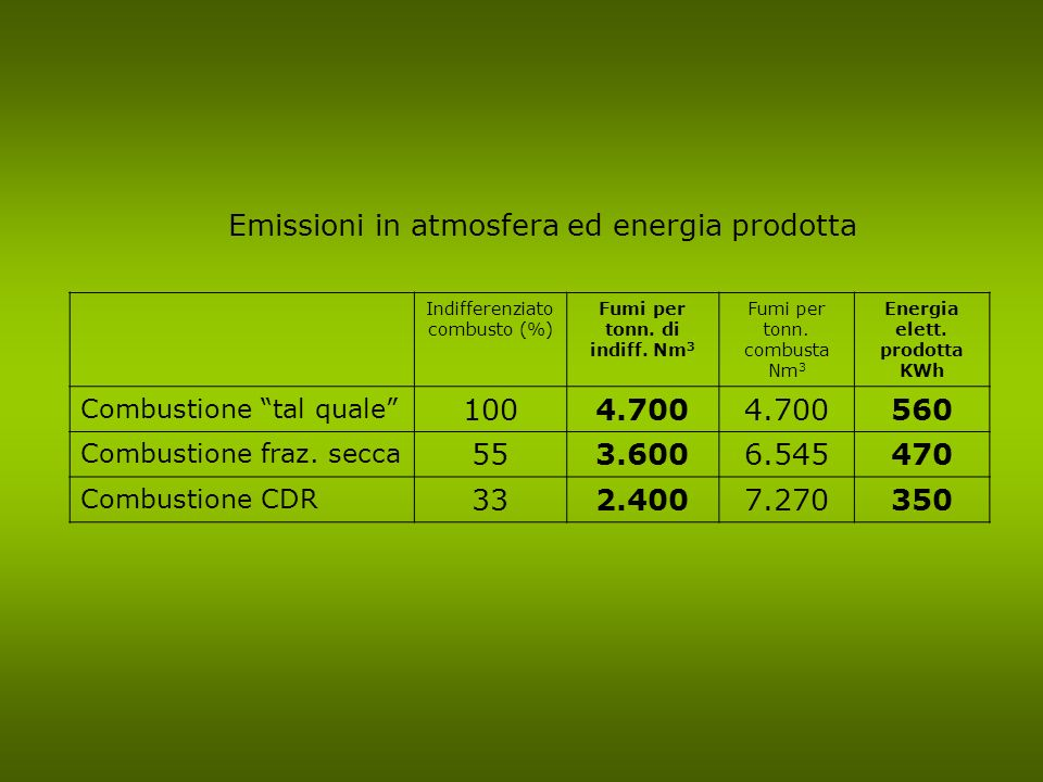 Emissioni in atmosfera ed energia prodotta Indifferenziato combusto (%) Fumi per tonn. di indiff. Nm 3 Fumi per tonn. combusta Nm 3 Energia elett. pro
