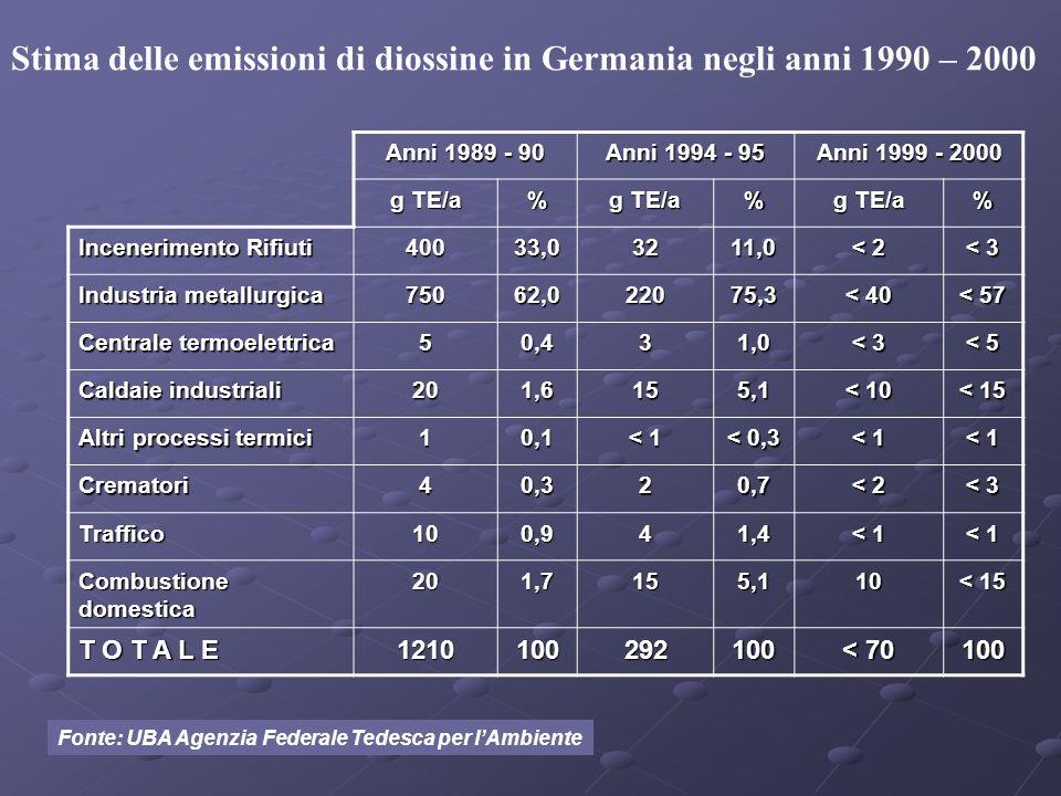 Stima delle emissioni di diossine in Germania negli anni 1990 – 2000 Anni 1989 - 90 Anni 1994 - 95 Anni 1999 - 2000 g TE/a % % % Incenerimento Rifiuti