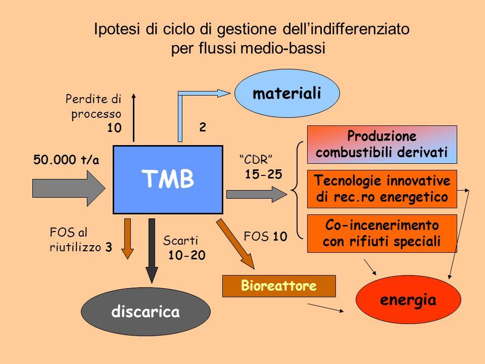 TMB 50.000 t/a Perdite di processo 10 materiali 2 FOS al riutilizzo 3 Scarti 10-20 discarica CDR 15-25 Co-incenerimento con rifiuti speciali Produzion
