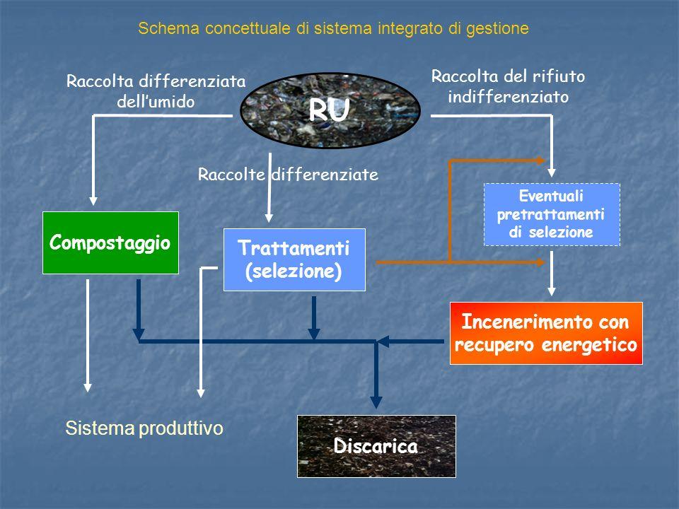 RU Raccolta differenziata dellumido Compostaggio Discarica Raccolte differenziate Trattamenti (selezione) Raccolta del rifiuto indifferenziato Eventua