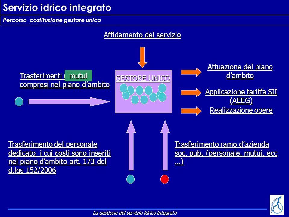 Servizio idrico integrato Percorso costituzione gestore unico Trasferimenti mutui compresi nel piano dambito GESTORE UNICO mutui Affidamento del servi