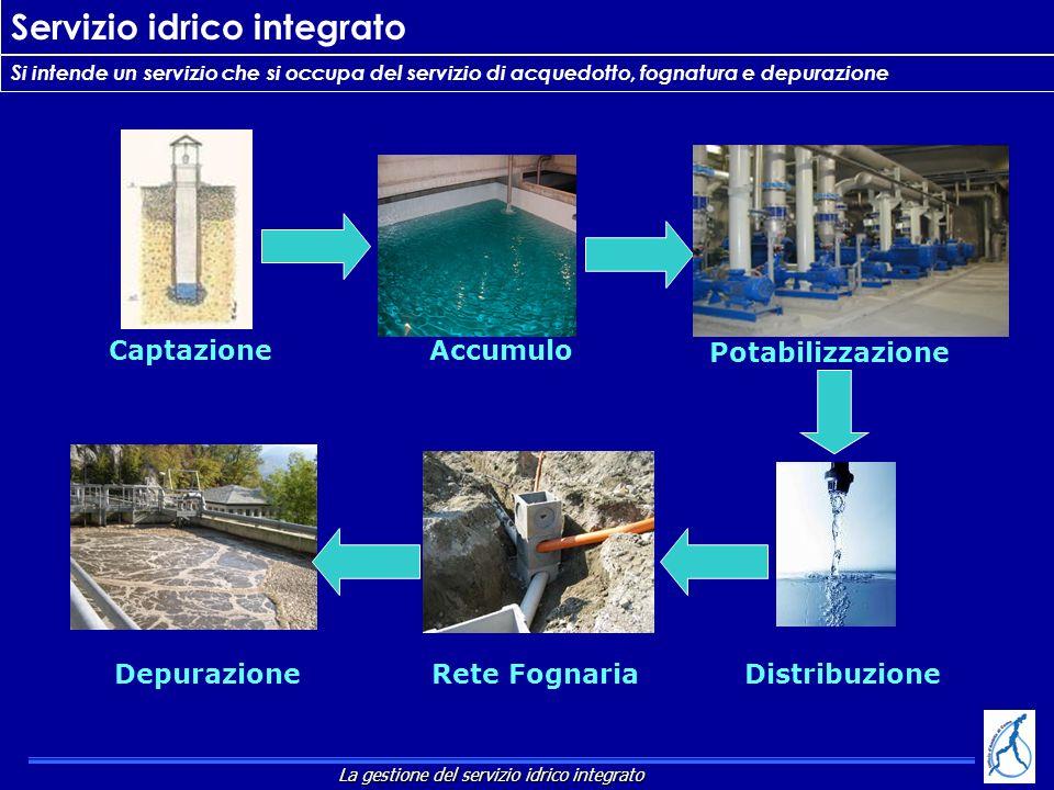CaptazioneAccumulo Potabilizzazione DistribuzioneRete FognariaDepurazione Si intende un servizio che si occupa del servizio di acquedotto, fognatura e