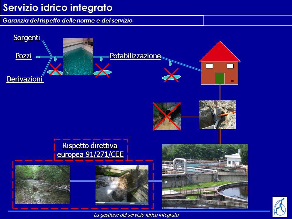 Servizio idrico integrato Garanzia del rispetto delle norme e del servizio Rispetto direttiva europea 91/271/CEE Potabilizzazione Sorgenti Pozzi Deriv