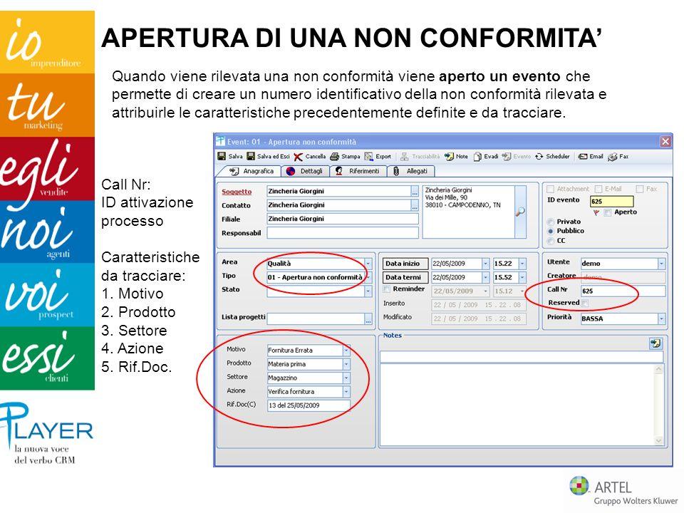 Call Nr: ID attivazione processo Caratteristiche da tracciare: 1. Motivo 2. Prodotto 3. Settore 4. Azione 5. Rif.Doc. APERTURA DI UNA NON CONFORMITA Q