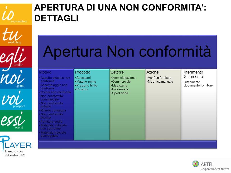 Apertura Non conformità Motivo Aspetto estetico non conforme Assemblaggio non conforme Colore non conforme Non conformità commerciale Non conformità i