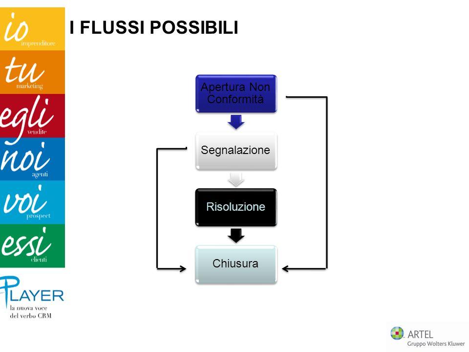 Apertura Non Conformità SegnalazioneRisoluzioneChiusura I FLUSSI POSSIBILI