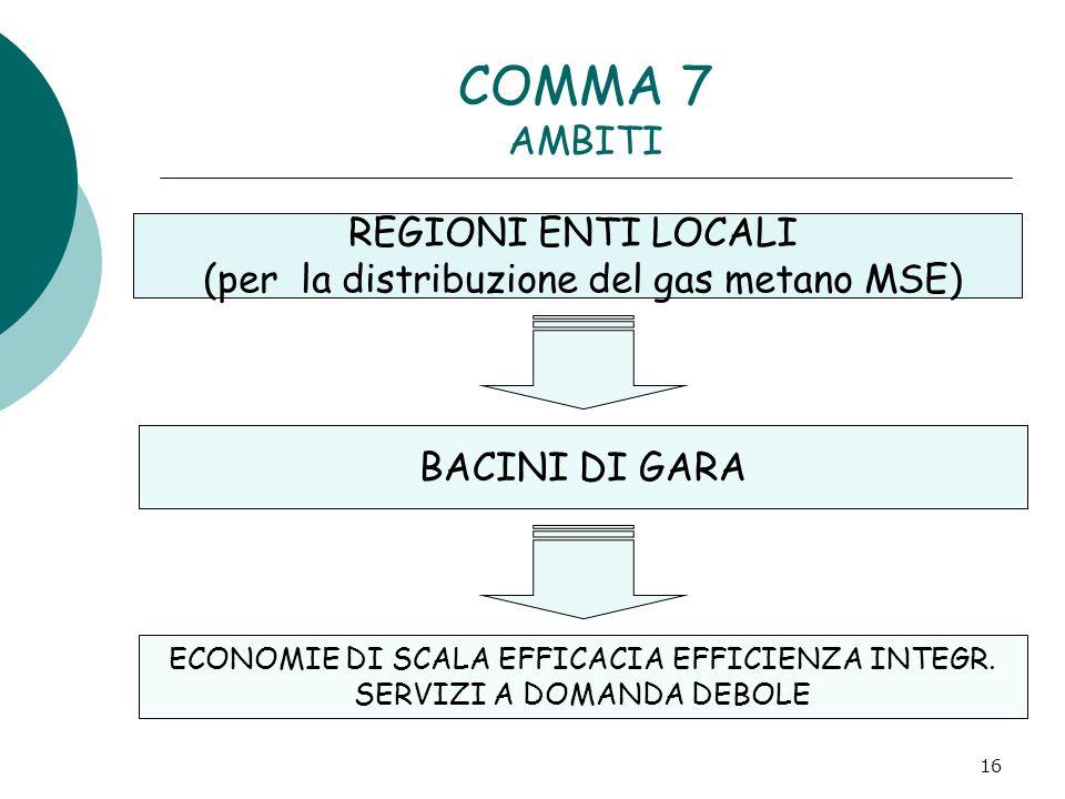 16 COMMA 7 AMBITI REGIONI ENTI LOCALI (per la distribuzione del gas metano MSE) BACINI DI GARA ECONOMIE DI SCALA EFFICACIA EFFICIENZA INTEGR. SERVIZI
