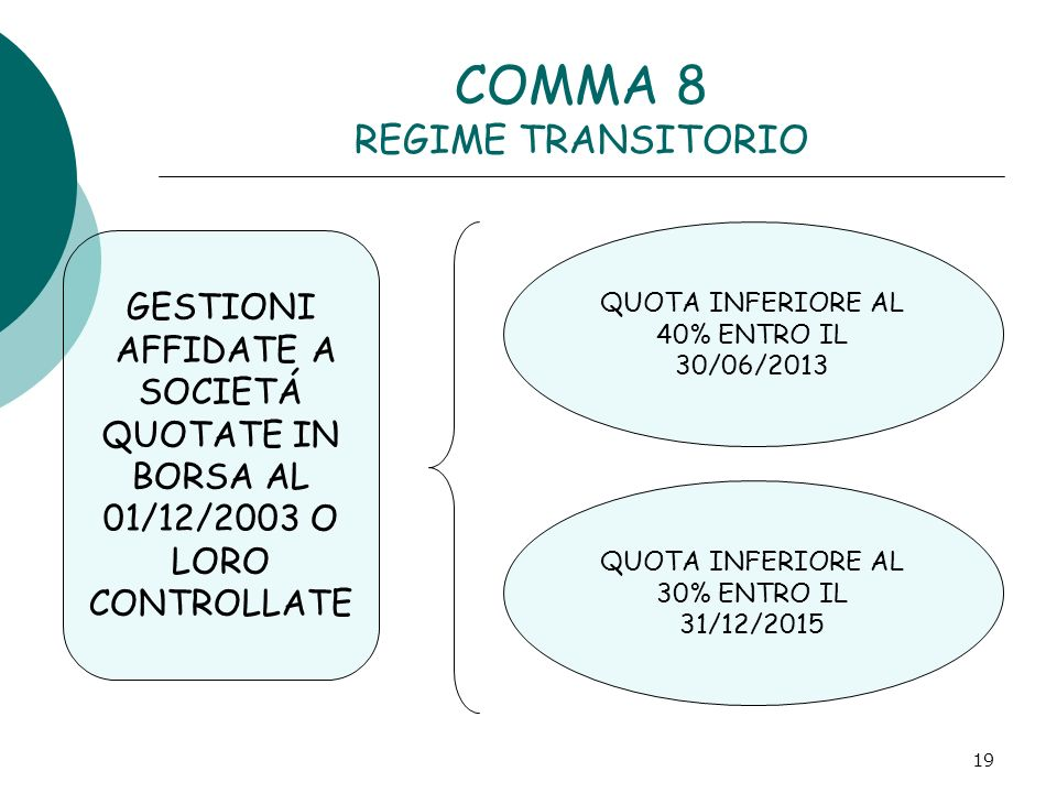 19 COMMA 8 REGIME TRANSITORIO GESTIONI AFFIDATE A SOCIETÁ QUOTATE IN BORSA AL 01/12/2003 O LORO CONTROLLATE QUOTA INFERIORE AL 40% ENTRO IL 30/06/2013