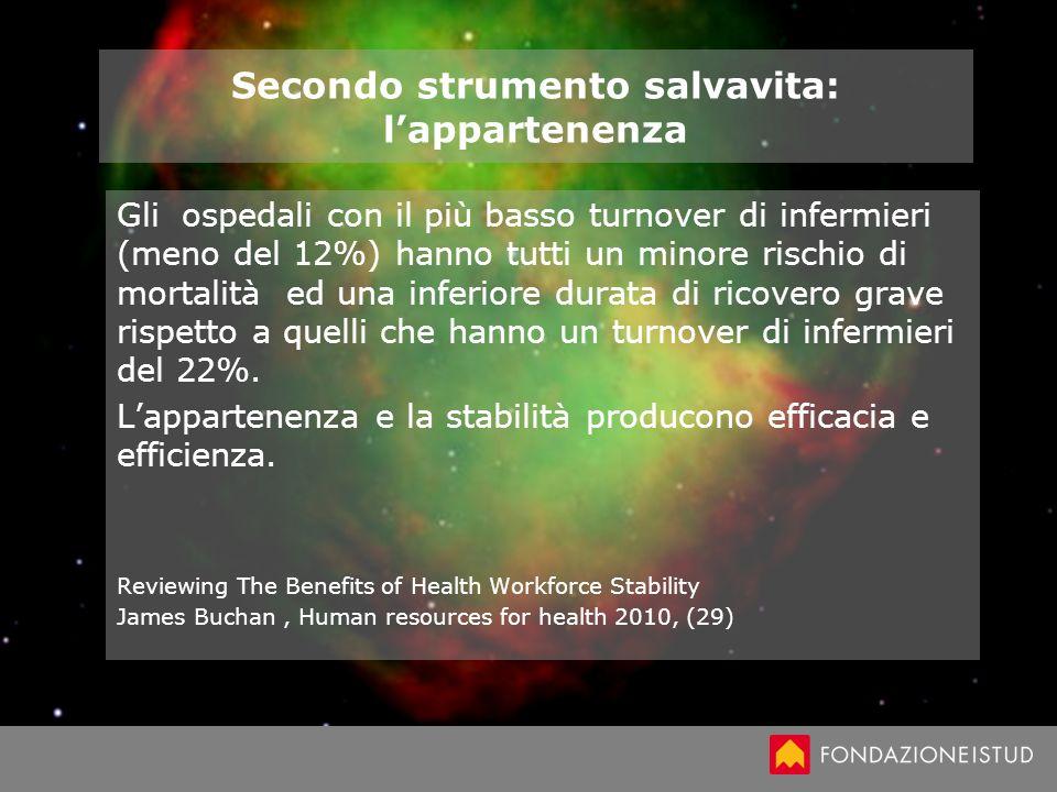 Secondo strumento salvavita: lappartenenza Gli ospedali con il più basso turnover di infermieri (meno del 12%) hanno tutti un minore rischio di mortal