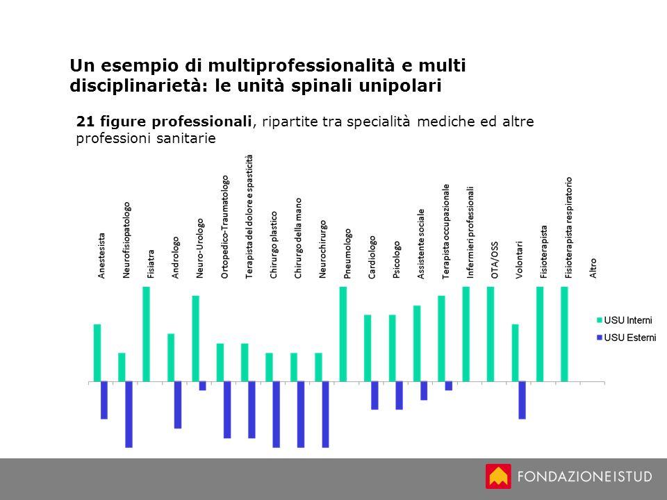 Un esempio di multiprofessionalità e multi disciplinarietà: le unità spinali unipolari 21 figure professionali, ripartite tra specialità mediche ed al
