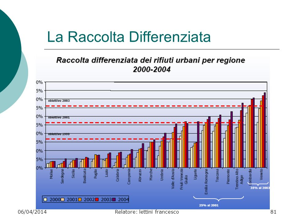 06/04/2014Relatore: lettini francesco81 La Raccolta Differenziata