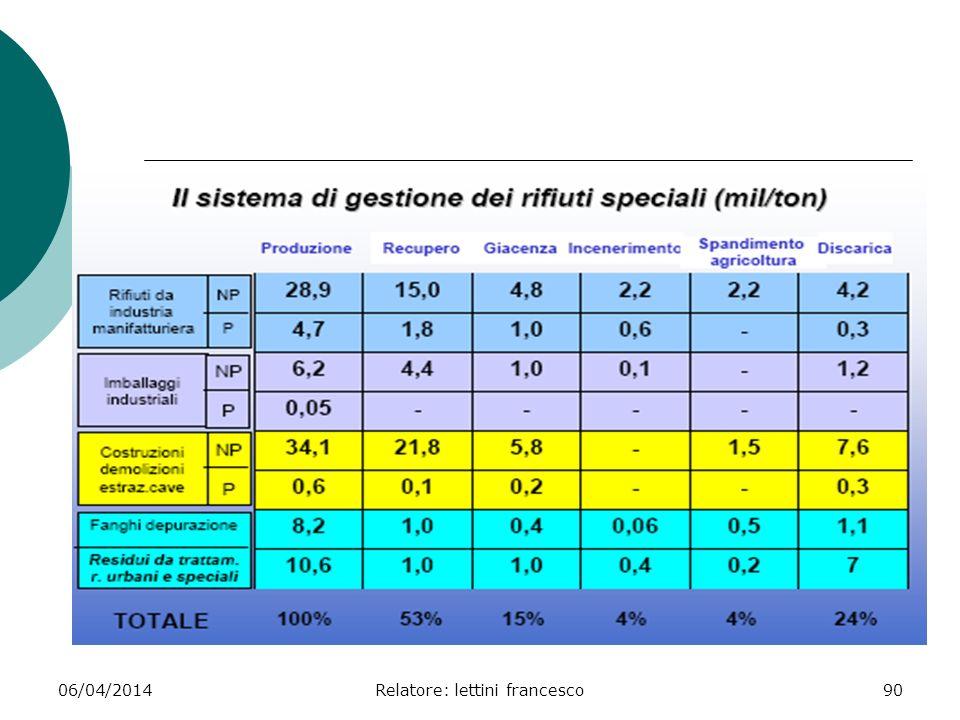 06/04/2014Relatore: lettini francesco90