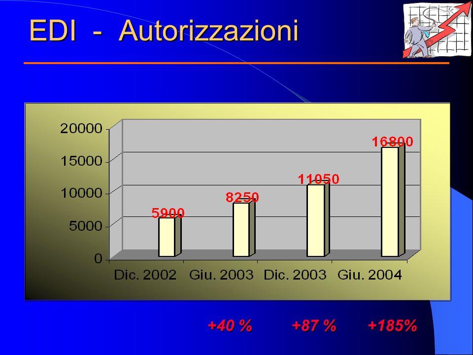 EDI - Autorizzazioni +40 %+87 % +185% +40 % +87 % +185%