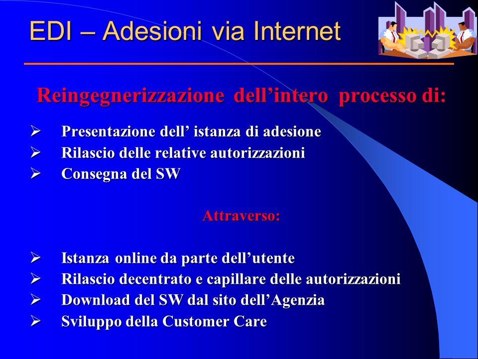 EDI – Adesioni via Internet Reingegnerizzazione dellintero processo di: Presentazione dell istanza di adesione Presentazione dell istanza di adesione