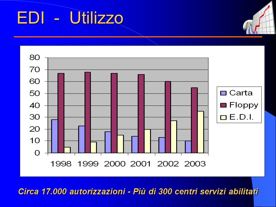 EDI - Utilizzo Circa 17.000 autorizzazioni - Più di 300 centri servizi abilitati