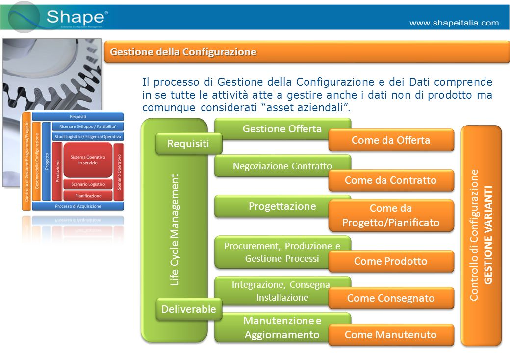 Life Cycle Management Gestione Offerta Il processo di Gestione della Configurazione e dei Dati comprende in se tutte le attività atte a gestire anche i dati non di prodotto ma comunque considerati asset aziendali.