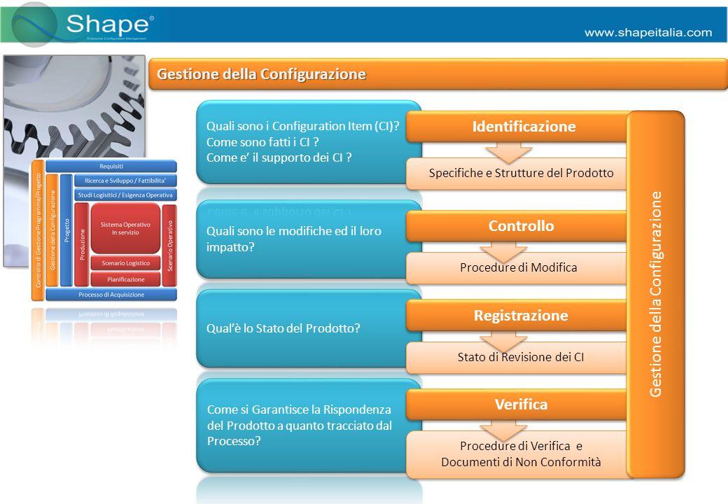 Stato di Revisione dei CI Procedure di Verifica e Documenti di Non Conformità Procedure di Verifica e Documenti di Non Conformità Procedure di Modifica Specifiche e Strutture del Prodotto Identificazione Gestione della Configurazione Controllo Registrazione Verifica Gestione della Configurazione
