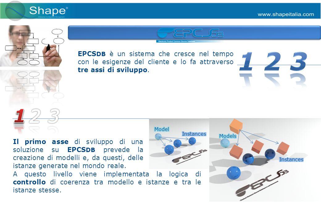 EPCS DB è un sistema che cresce nel tempo con le esigenze del cliente e lo fa attraverso tre assi di sviluppo.