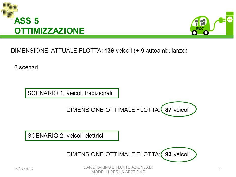 19/12/201311 ASS 5 OTTIMIZZAZIONE CAR SHARING E FLOTTE AZIENDALI: MODELLI PER LA GESTIONE 2 scenari SCENARIO 1: veicoli tradizionali SCENARIO 2: veico