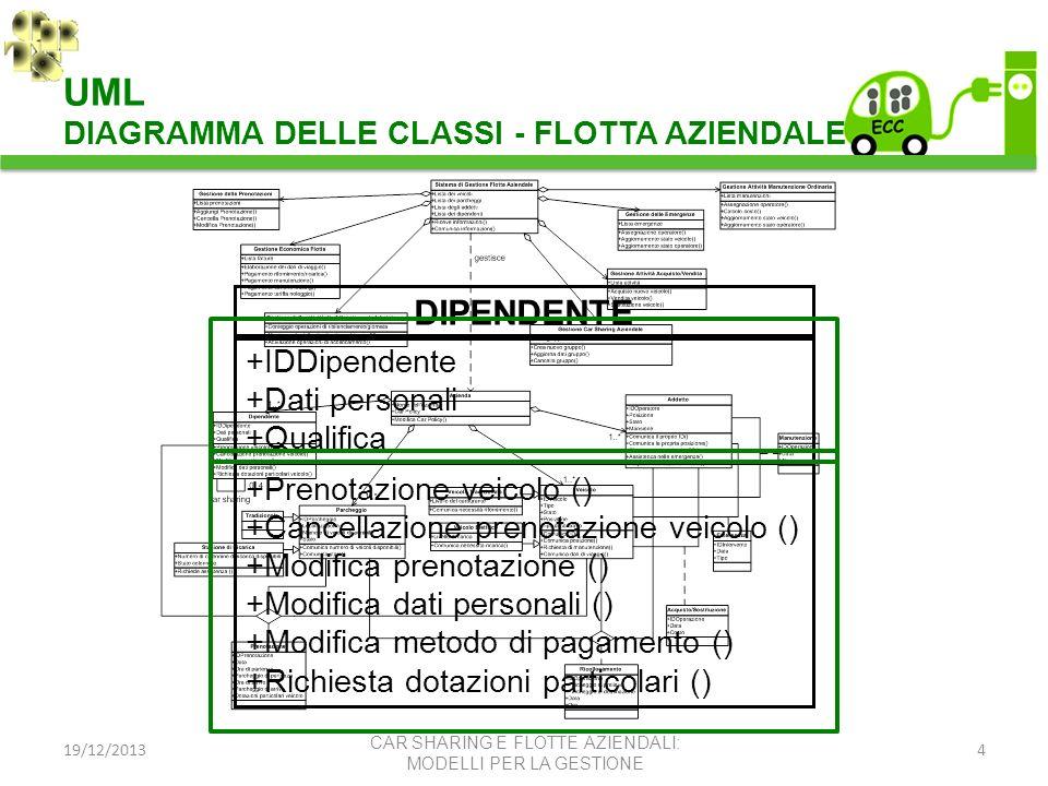 19/12/20134 DIPENDENTE +IDDipendente +Dati personali +Qualifica +Prenotazione veicolo () +Cancellazione prenotazione veicolo () +Modifica prenotazione