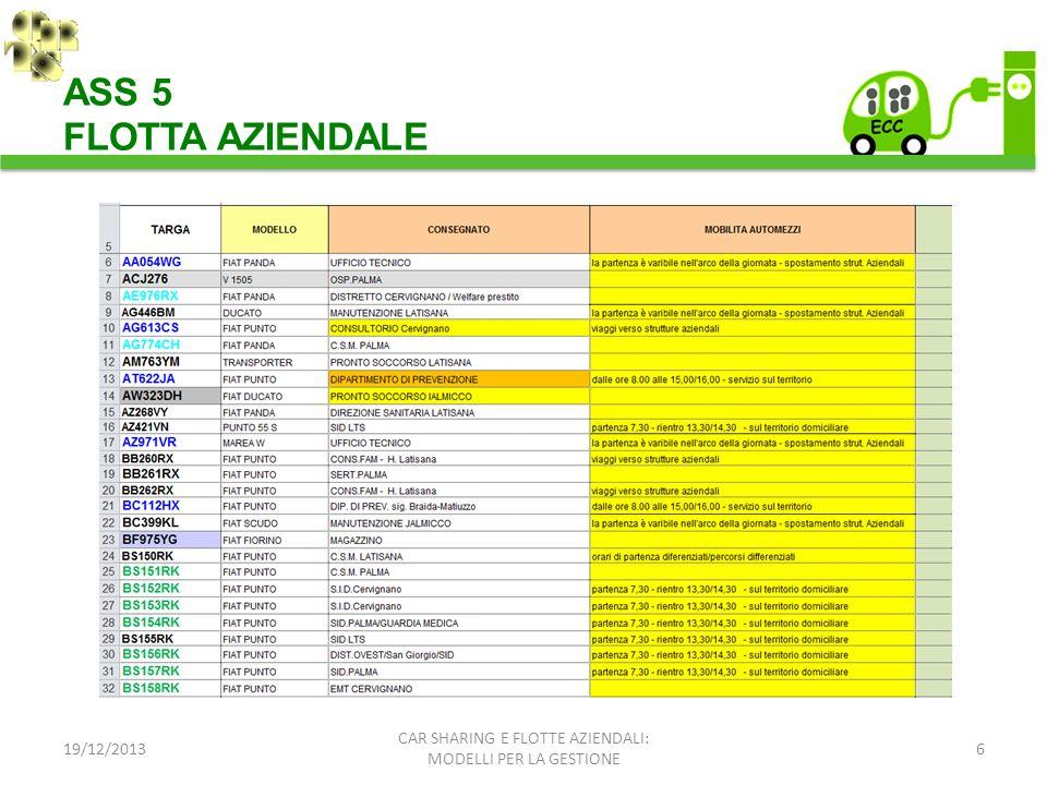 19/12/20136 CAR SHARING E FLOTTE AZIENDALI: MODELLI PER LA GESTIONE ASS 5 FLOTTA AZIENDALE
