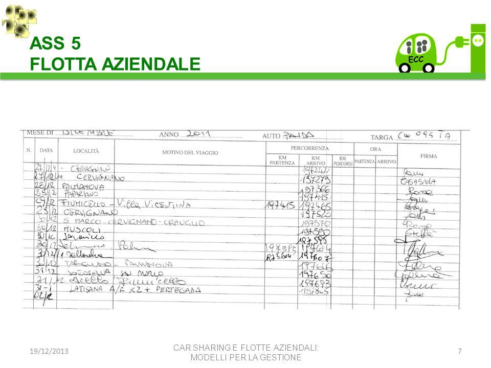 19/12/20137 CAR SHARING E FLOTTE AZIENDALI: MODELLI PER LA GESTIONE ASS 5 FLOTTA AZIENDALE