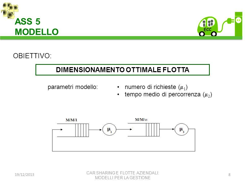 19/12/20138 ASS 5 MODELLO CAR SHARING E FLOTTE AZIENDALI: MODELLI PER LA GESTIONE OBIETTIVO: DIMENSIONAMENTO OTTIMALE FLOTTA parametri modello: numero