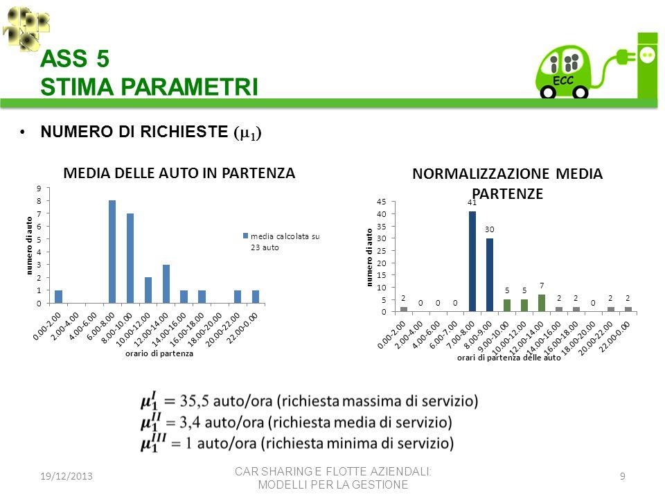19/12/20139 CAR SHARING E FLOTTE AZIENDALI: MODELLI PER LA GESTIONE ASS 5 STIMA PARAMETRI NUMERO DI RICHIESTE